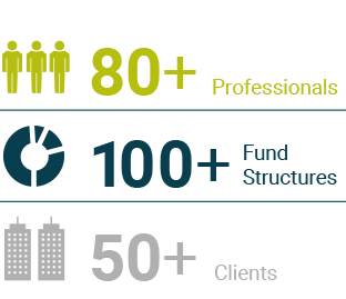 5bn EUR Assets under management and commitments, 50 Professionals, 60 AIF structures, 40 Clients